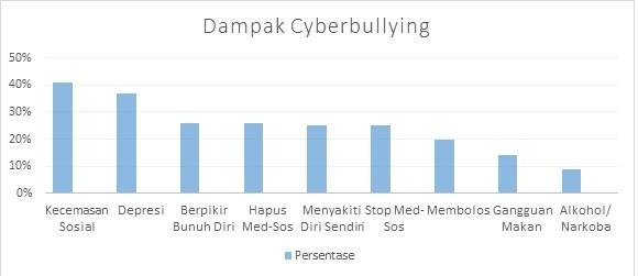 Dampak Cyberbullying