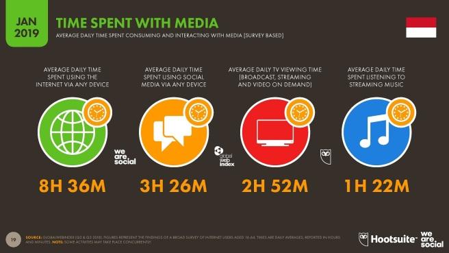 Hootsuite-We-are-Social-Indonesian-Digital-Report-2019-4-Waktu-penggunaan-media-di-Indonesia-tahun-2019